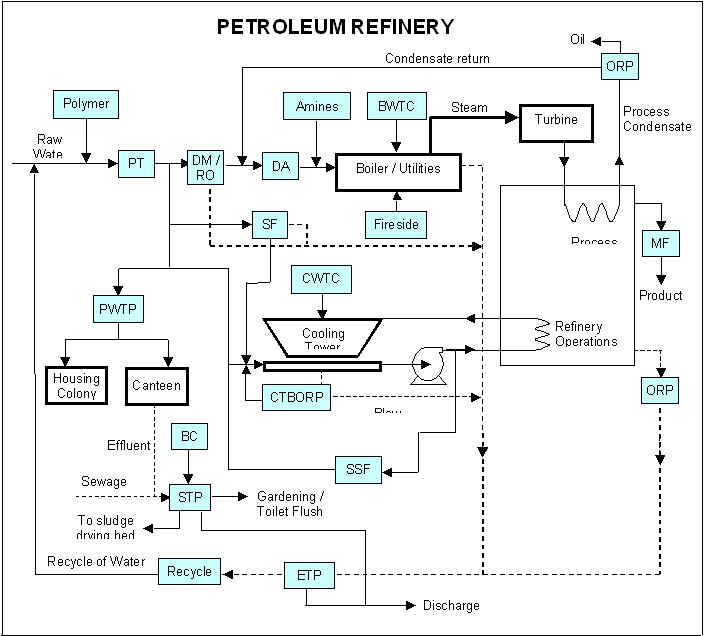 Highly Effective Industrial Oil Refinery Waste Water Treatment with Flocculating Agents Floccin.